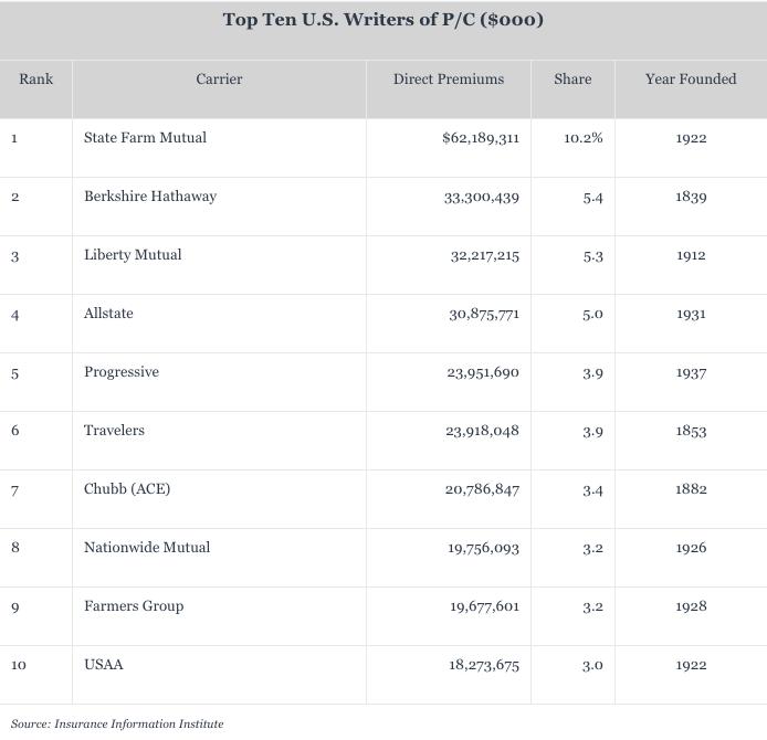 Top 10 US Insurers